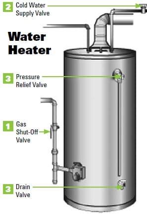water heater shut down